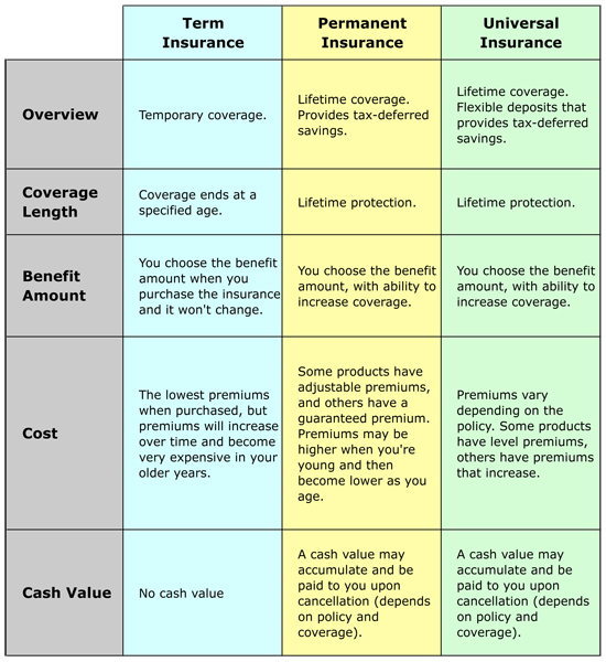 types_of_life_insurance